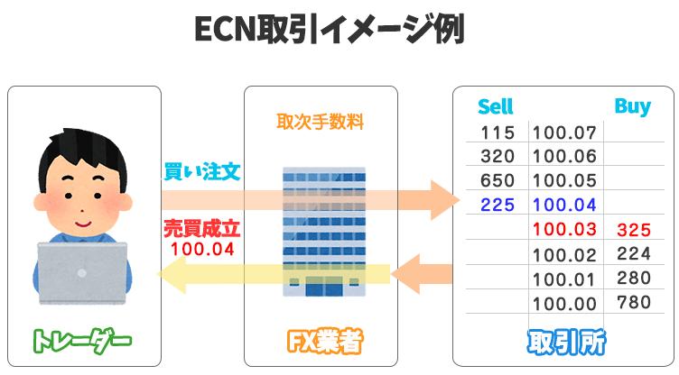 ECN取引