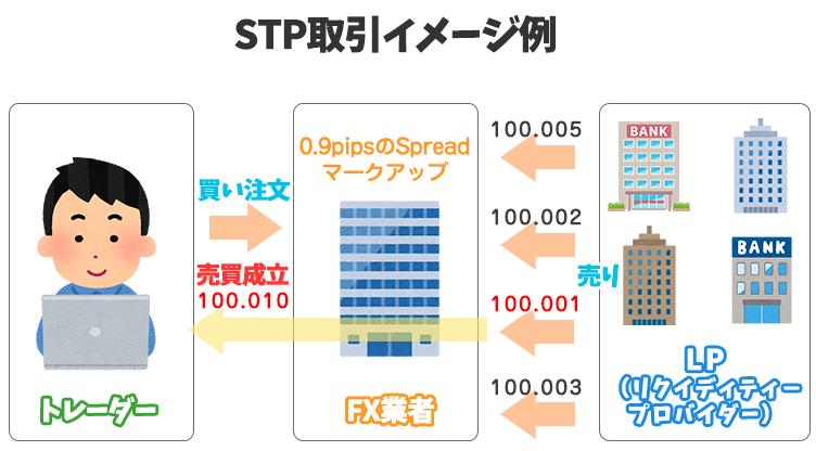 STP取引